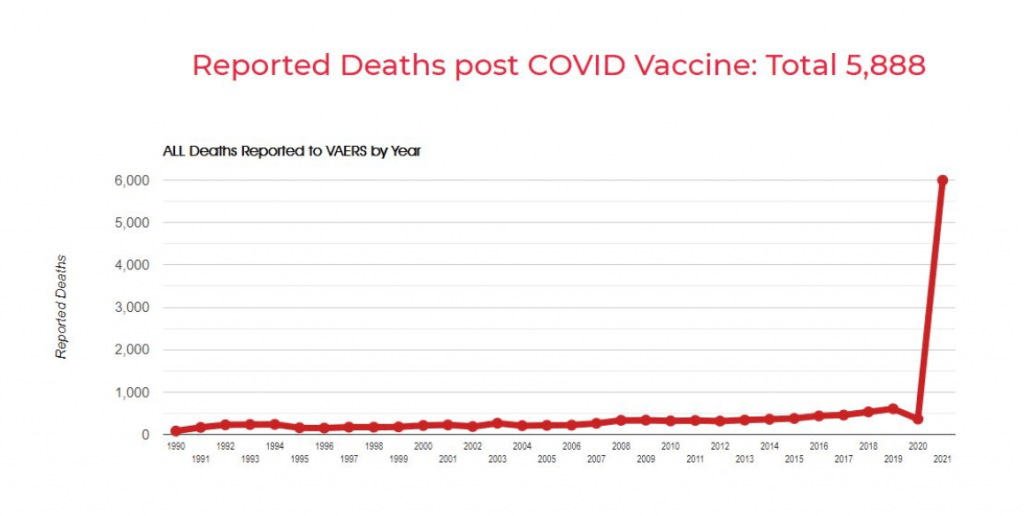 """VAERS: vaccine reporting system has recorded more than 500 spontaneous abortions after experimental COVID-19 """"vaccines"""" VAERS-deaths-1024x516"""