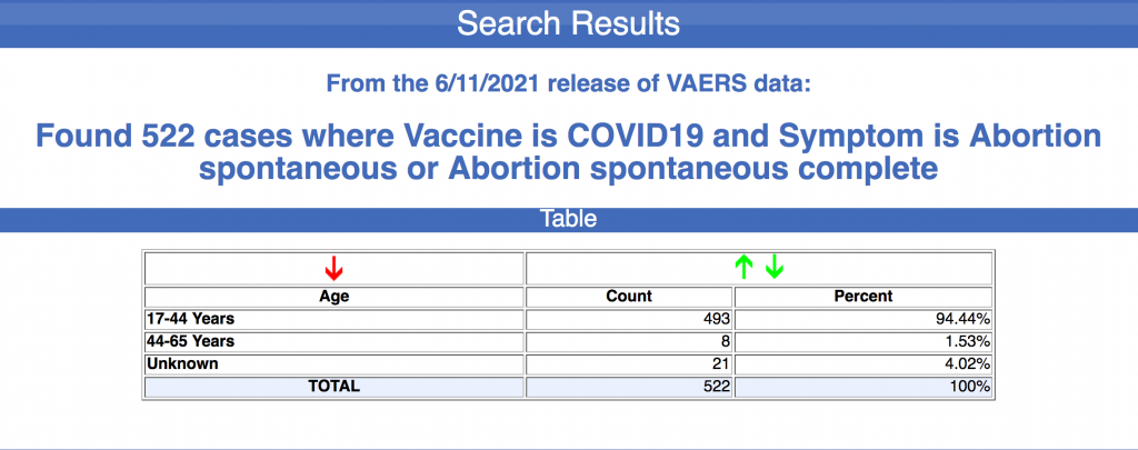 """VAERS: vaccine reporting system has recorded more than 500 spontaneous abortions after experimental COVID-19 """"vaccines"""" VAERS-spontaneous-abortions-1024x405"""